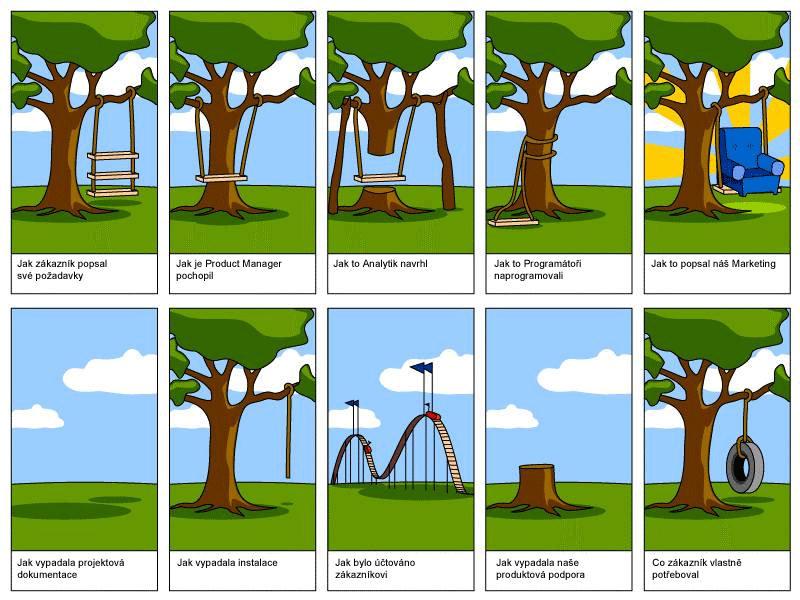 Kvalitní projektové řízení